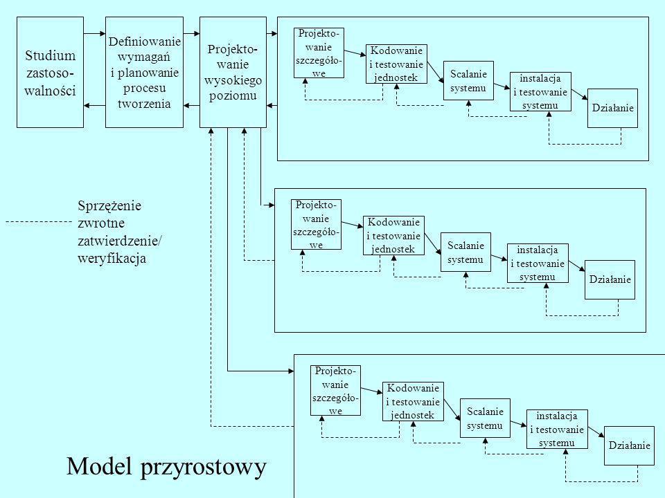 Model przyrostowy Studium zastoso- walności Sprzężenie zwrotne
