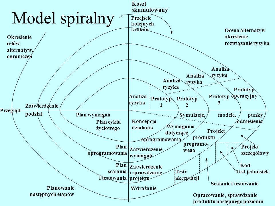Model spiralny Koszt skumulowany Przejście kolejnych kroków