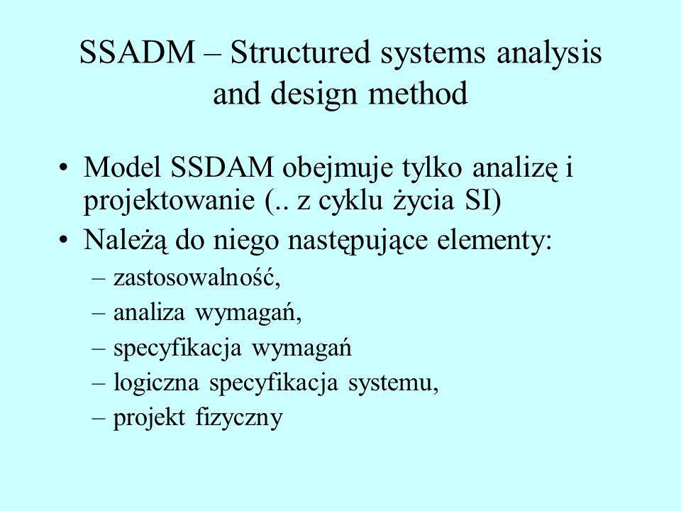 SSADM – Structured systems analysis and design method