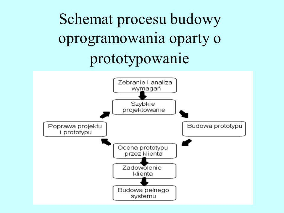 Schemat procesu budowy oprogramowania oparty o prototypowanie