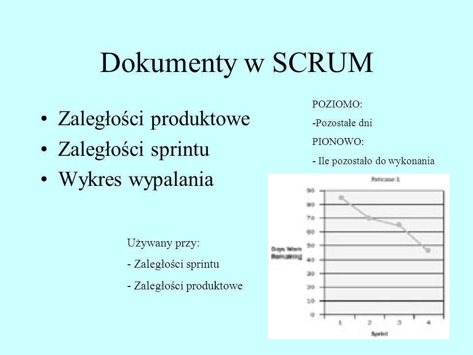 Dokumenty w SCRUM Zaległości produktowe Zaległości sprintu