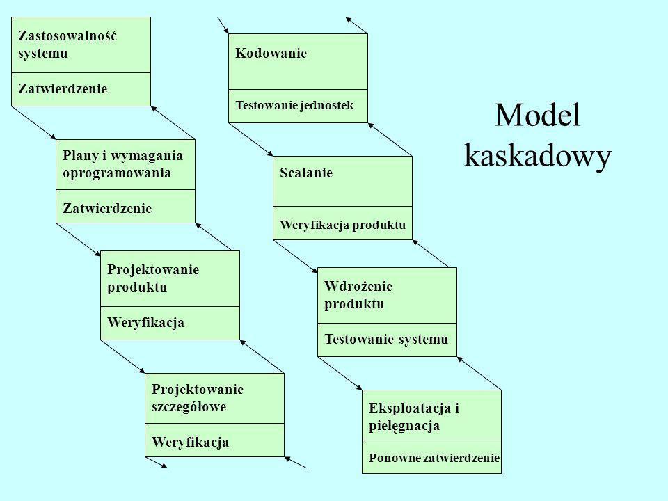 Model kaskadowy Zastosowalność systemu Zatwierdzenie Kodowanie