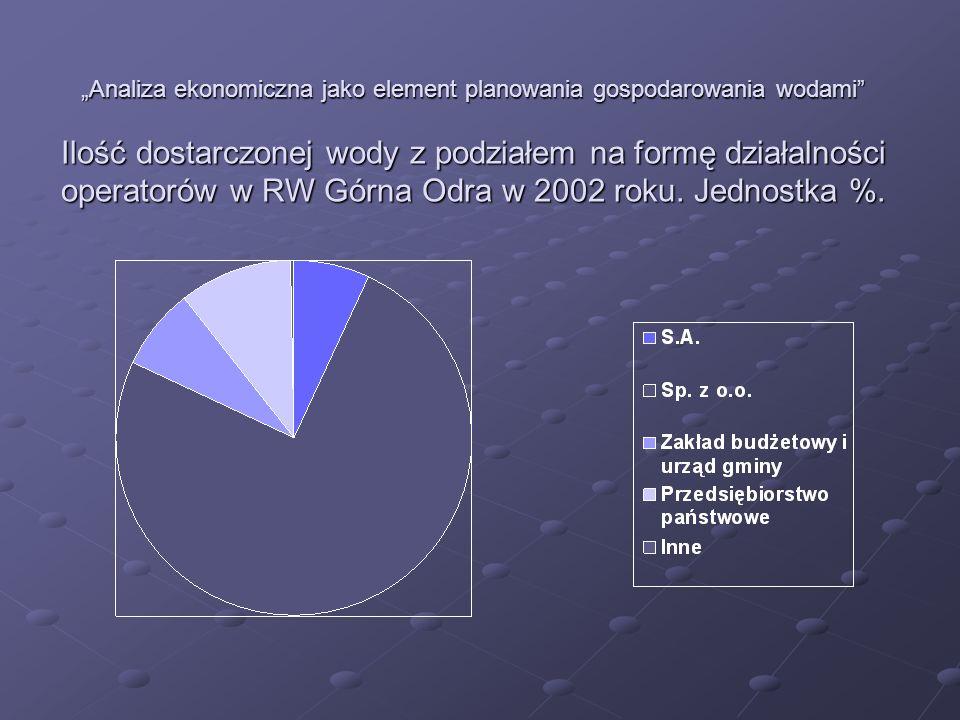"""""""Analiza ekonomiczna jako element planowania gospodarowania wodami Ilość dostarczonej wody z podziałem na formę działalności operatorów w RW Górna Odra w 2002 roku."""
