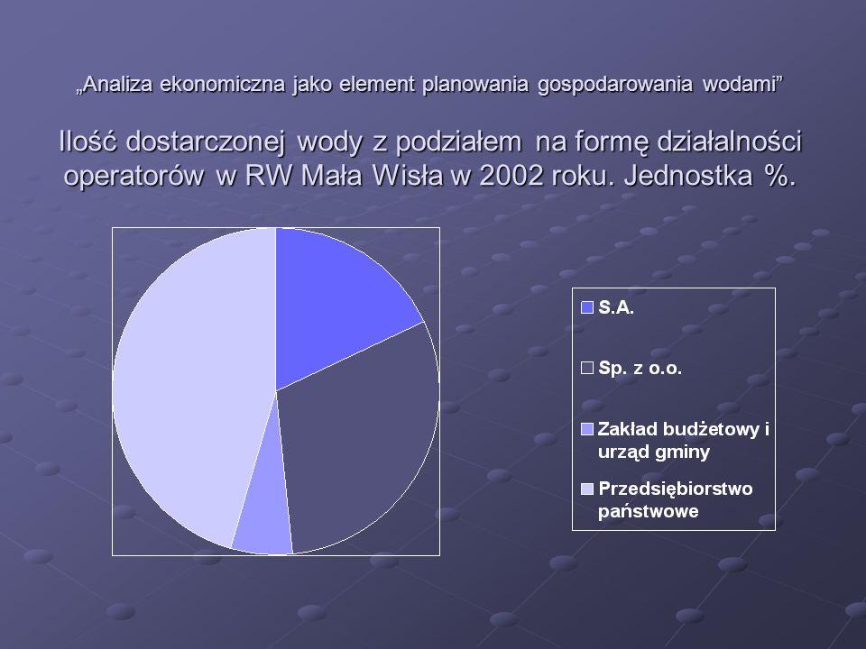 """""""Analiza ekonomiczna jako element planowania gospodarowania wodami Ilość dostarczonej wody z podziałem na formę działalności operatorów w RW Mała Wisła w 2002 roku."""