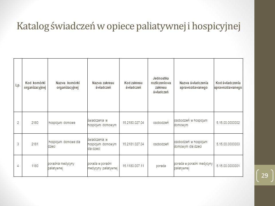 Katalog świadczeń w opiece paliatywnej i hospicyjnej