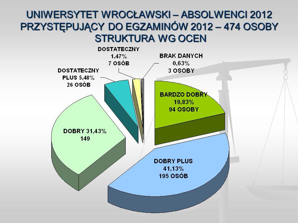 UNIWERSYTET WROCŁAWSKI – ABSOLWENCI 2012 PRZYSTĘPUJĄCY DO EGZAMINÓW 2012 – 474 OSOBY STRUKTURA WG OCEN