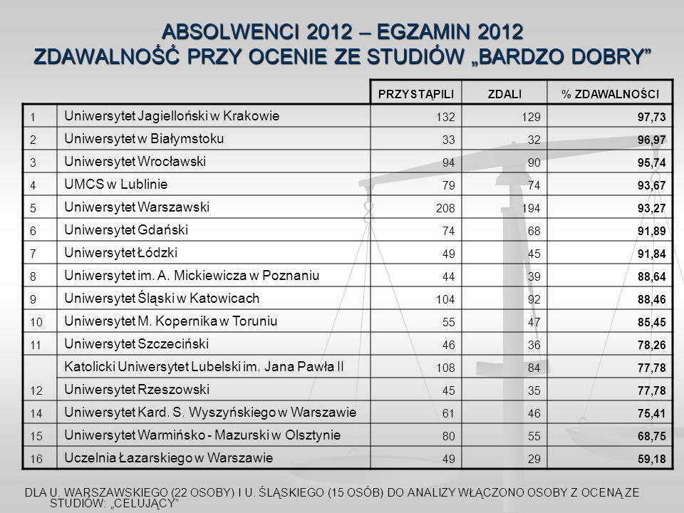 """ABSOLWENCI 2012 – EGZAMIN 2012 ZDAWALNOŚĆ PRZY OCENIE ZE STUDIÓW """"BARDZO DOBRY"""
