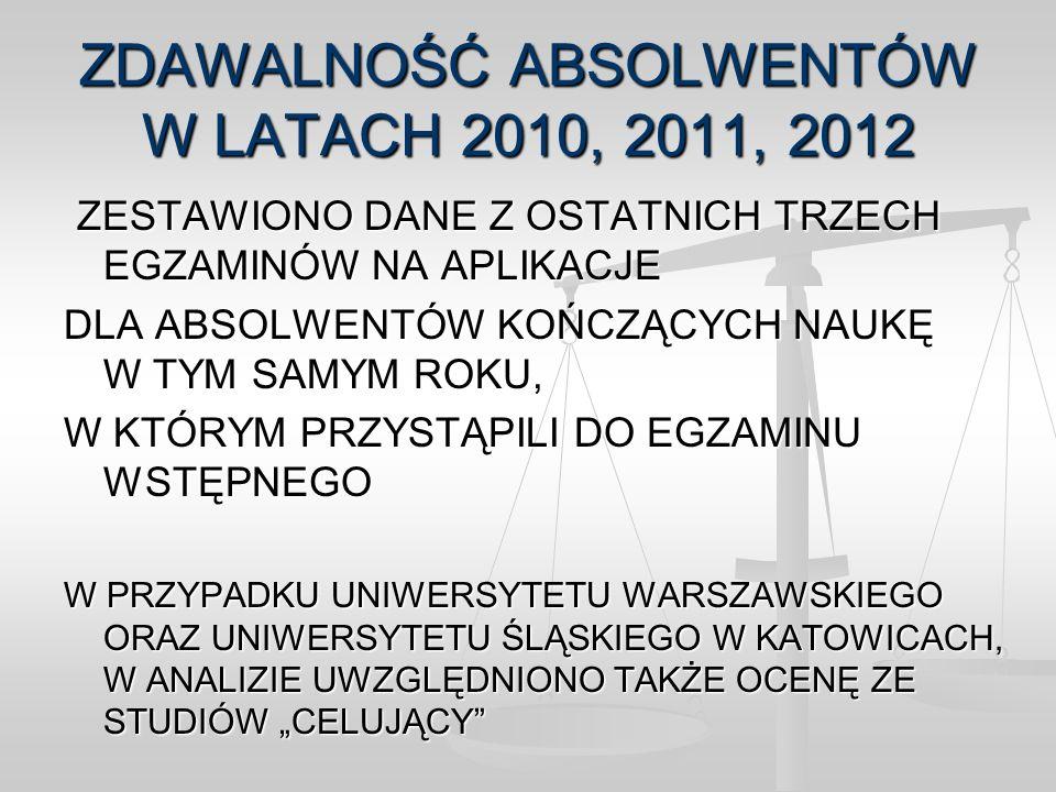 ZDAWALNOŚĆ ABSOLWENTÓW W LATACH 2010, 2011, 2012