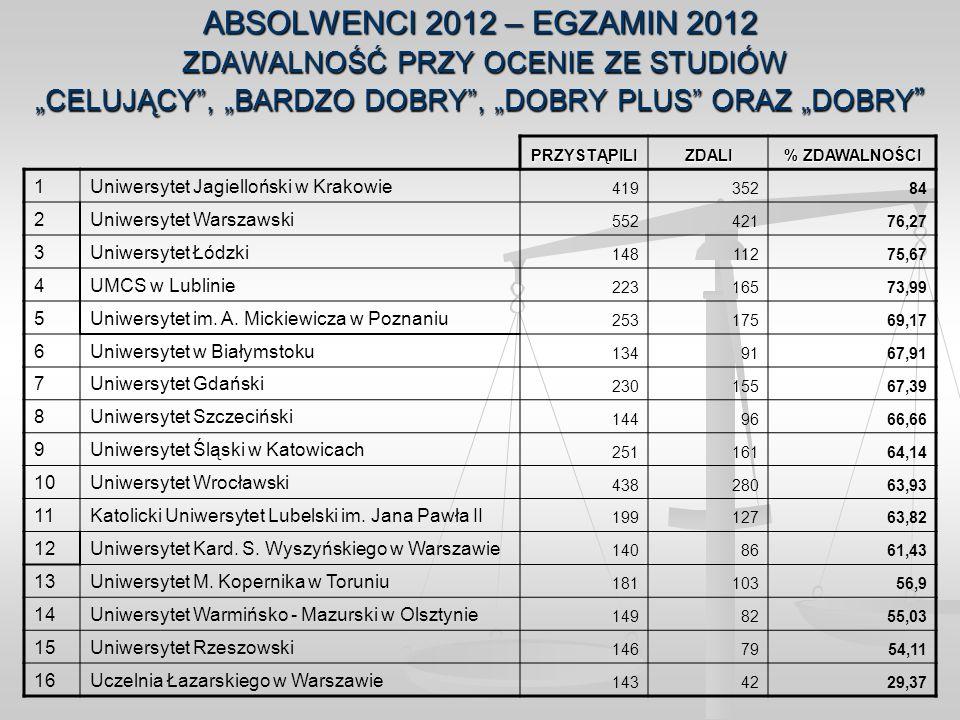 """ABSOLWENCI 2012 – EGZAMIN 2012 ZDAWALNOŚĆ PRZY OCENIE ZE STUDIÓW """"CELUJĄCY , """"BARDZO DOBRY , """"DOBRY PLUS ORAZ """"DOBRY"""