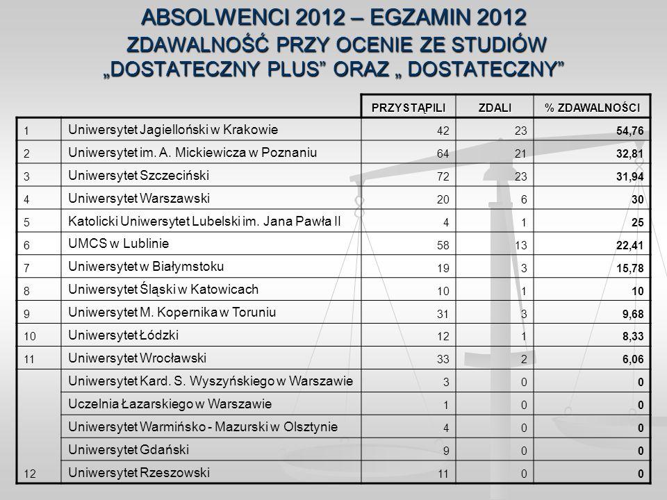 """ABSOLWENCI 2012 – EGZAMIN 2012 ZDAWALNOŚĆ PRZY OCENIE ZE STUDIÓW """"DOSTATECZNY PLUS ORAZ """" DOSTATECZNY"""