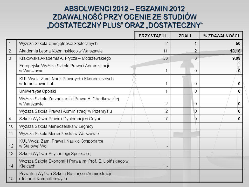 """ABSOLWENCI 2012 – EGZAMIN 2012 ZDAWALNOŚĆ PRZY OCENIE ZE STUDIÓW """"DOSTATECZNY PLUS ORAZ """"DOSTATECZNY"""
