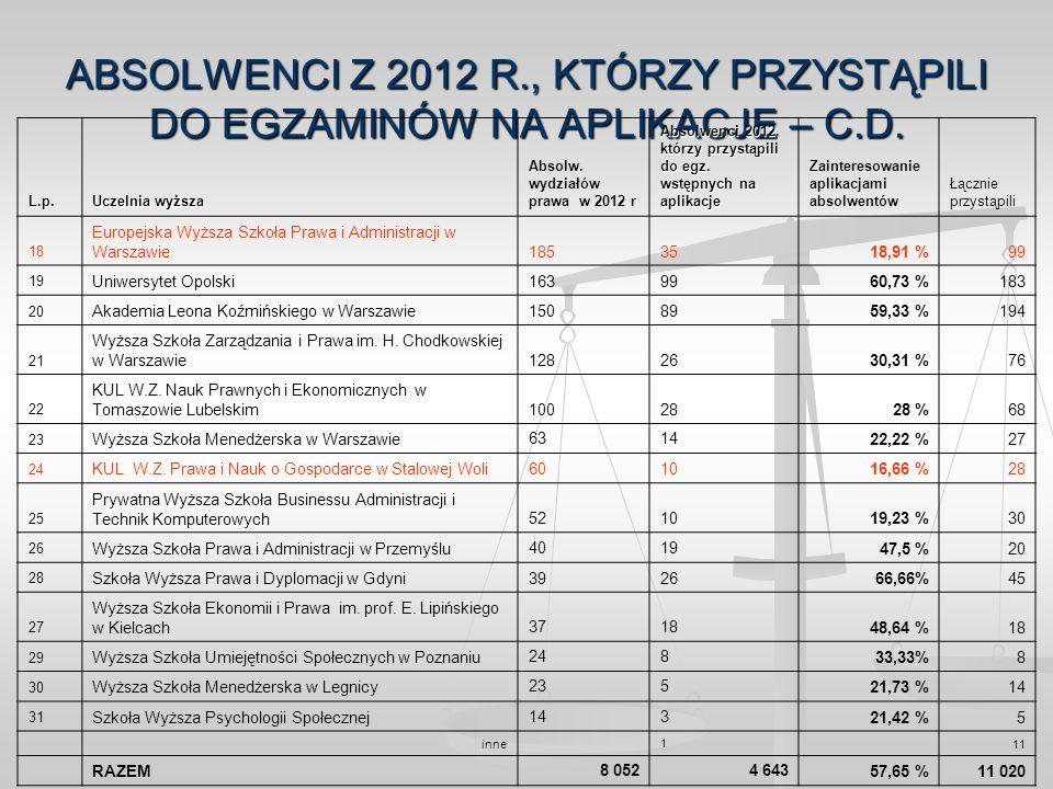 ABSOLWENCI Z 2012 R., KTÓRZY PRZYSTĄPILI DO EGZAMINÓW NA APLIKACJE – C.D.