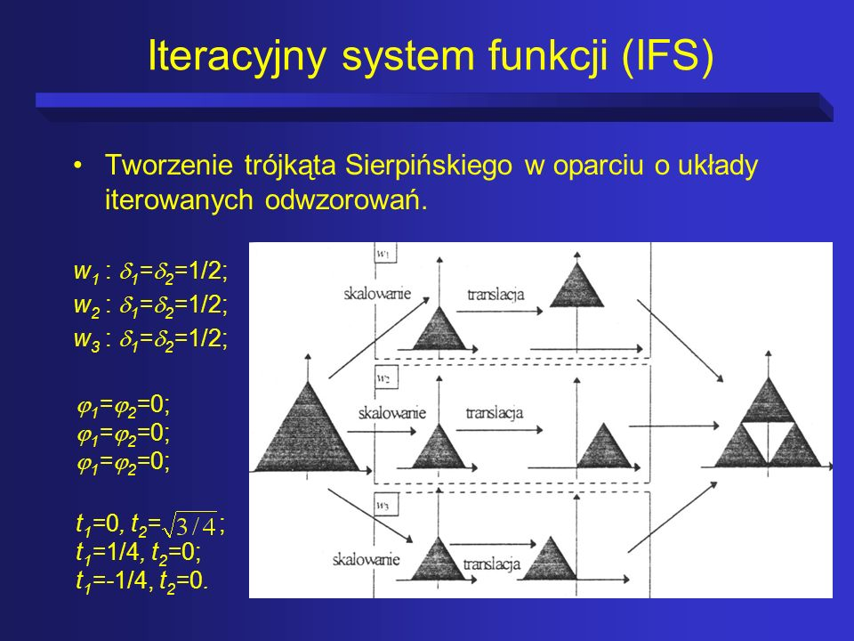 Iteracyjny system funkcji (IFS)