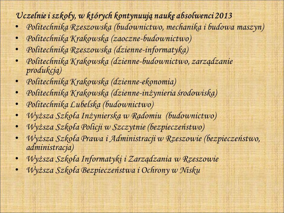 Uczelnie i szkoły, w których kontynuują naukę absolwenci 2013
