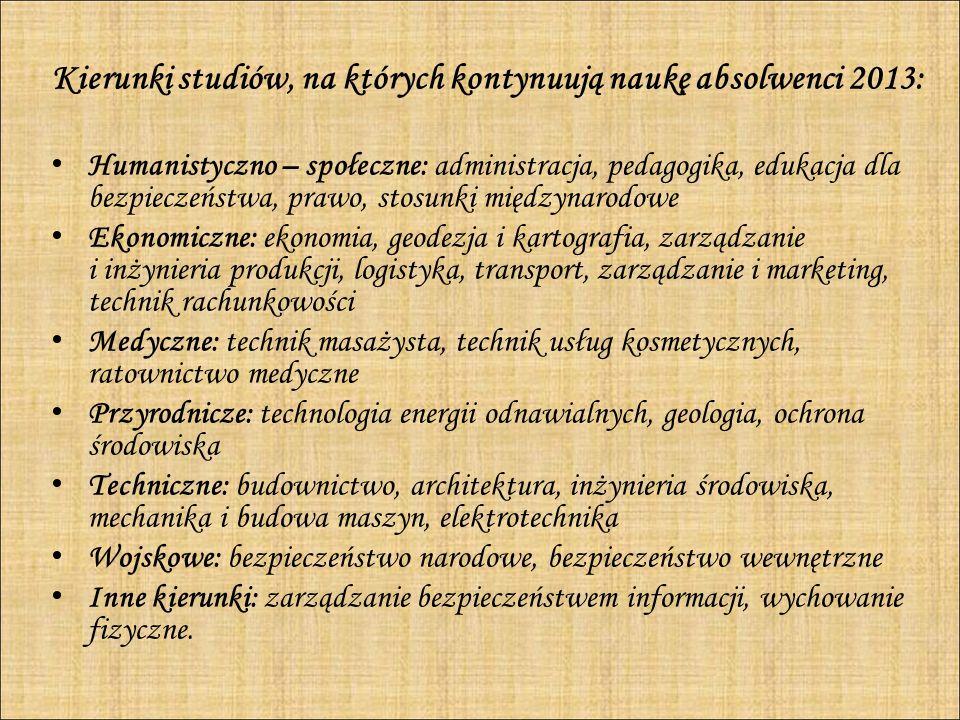 Kierunki studiów, na których kontynuują naukę absolwenci 2013:
