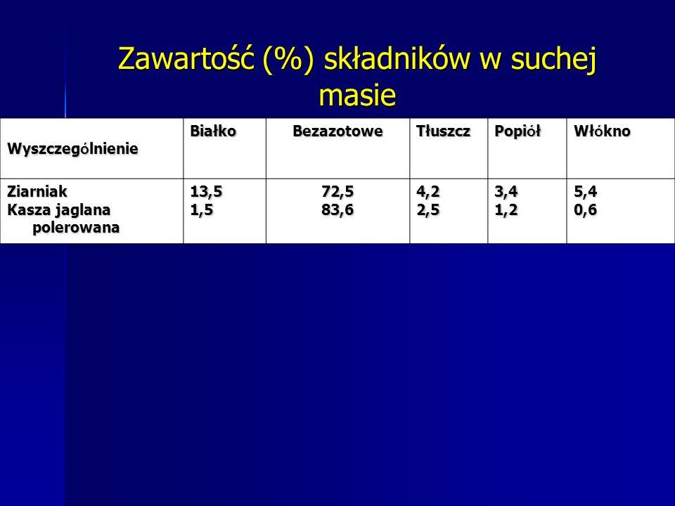 Zawartość (%) składników w suchej masie