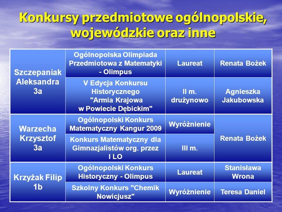 Konkursy przedmiotowe ogólnopolskie, wojewódzkie oraz inne
