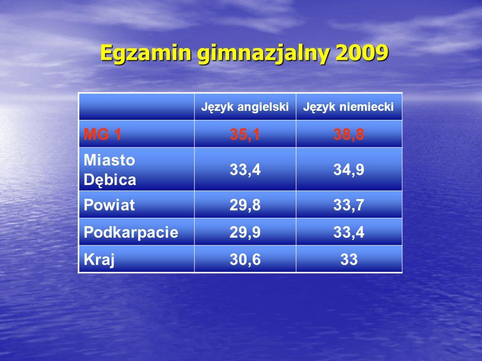 Egzamin gimnazjalny 2009 MG 1 35,1 38,8 Miasto Dębica 33,4 34,9 Powiat