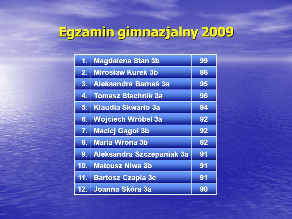Egzamin gimnazjalny 2009 1. Magdalena Stan 3b 99 2. Mirosław Kurek 3b