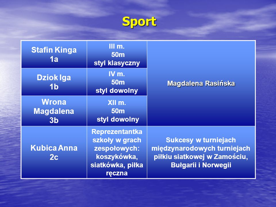 Sport Stafin Kinga 1a Dziok Iga 1b Wrona Magdalena 3b Kubica Anna 2c