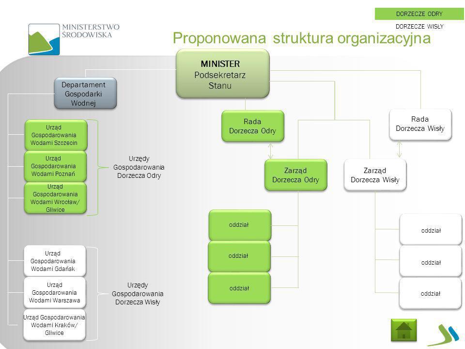 Proponowana struktura organizacyjna