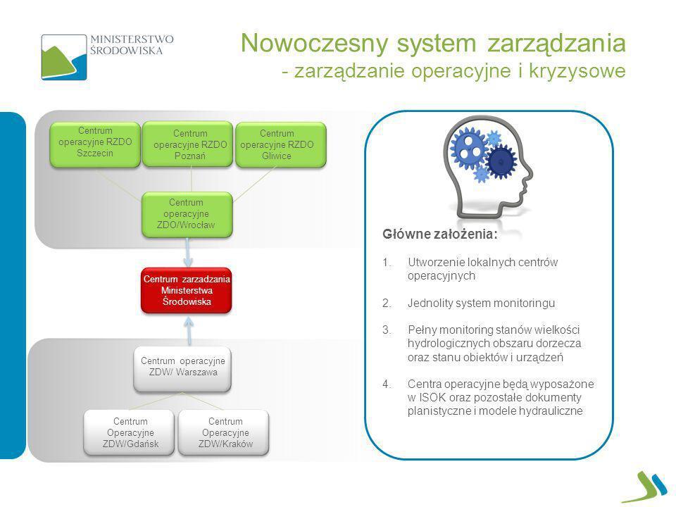 Nowoczesny system zarządzania - zarządzanie operacyjne i kryzysowe