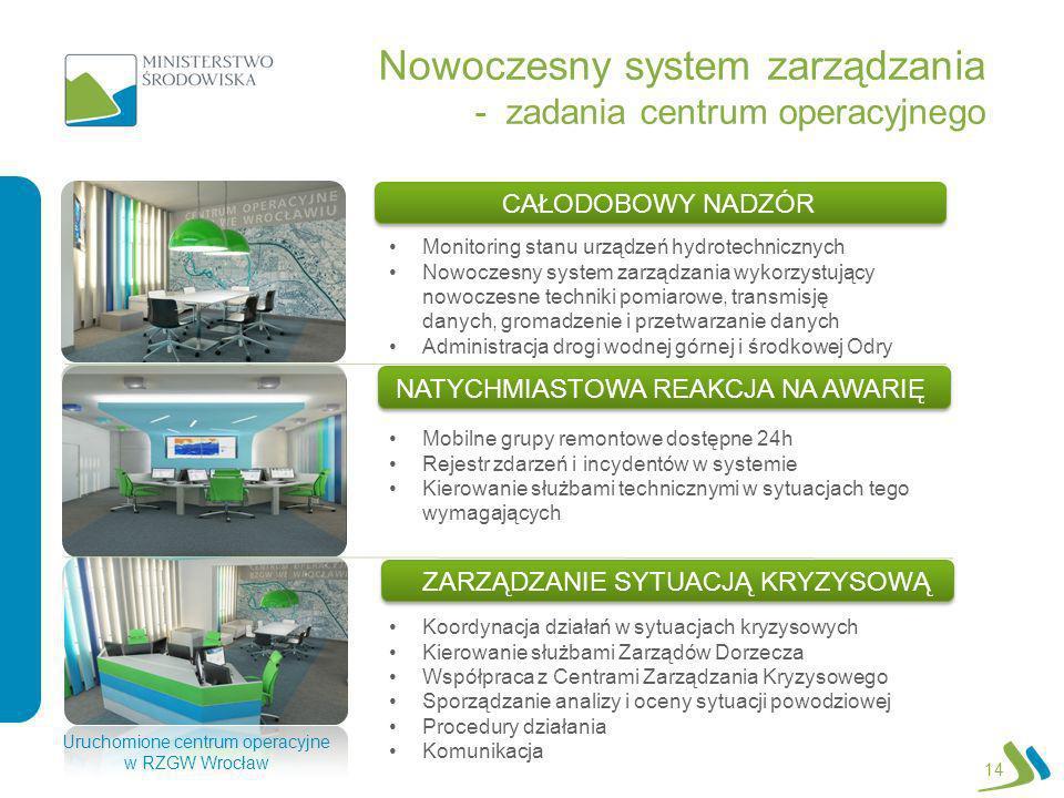 Nowoczesny system zarządzania - zadania centrum operacyjnego