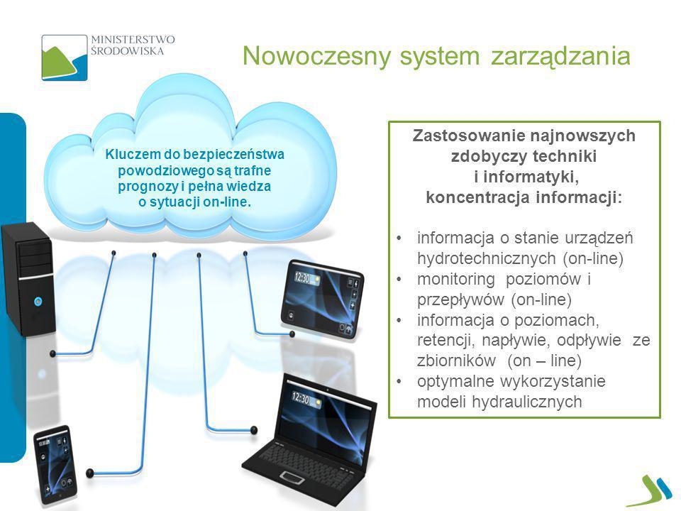 Nowoczesny system zarządzania