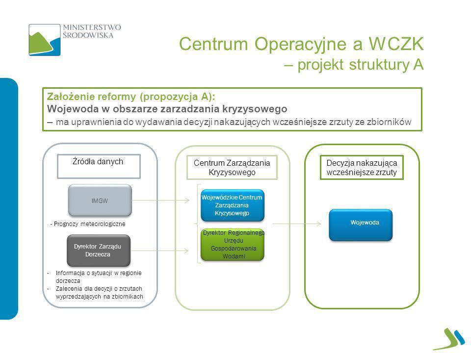 Centrum Operacyjne a WCZK – projekt struktury A