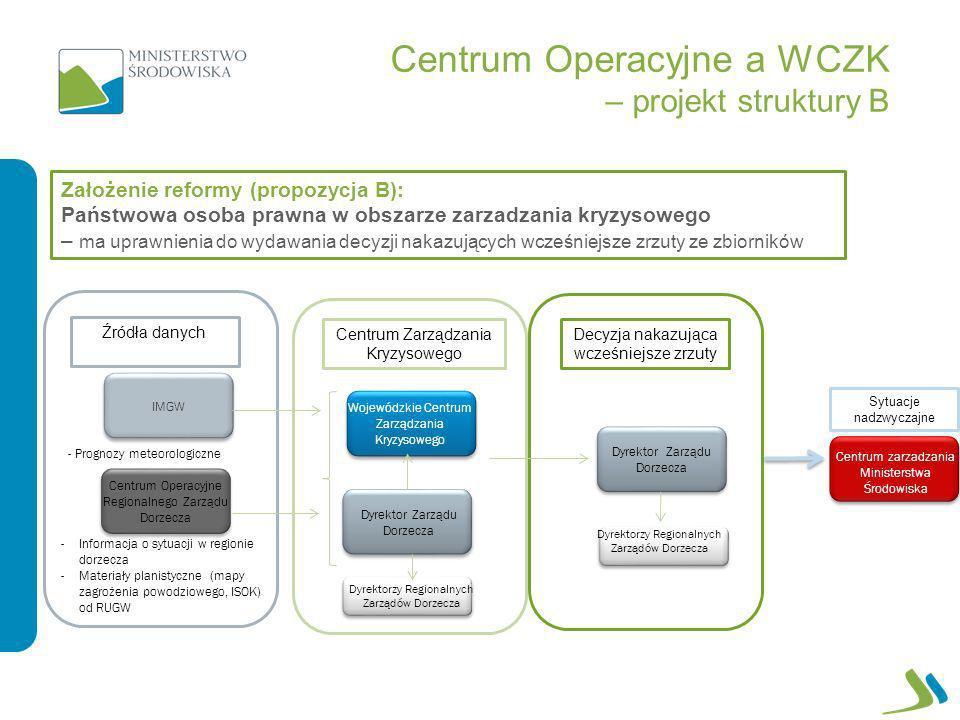 Centrum Operacyjne a WCZK – projekt struktury B