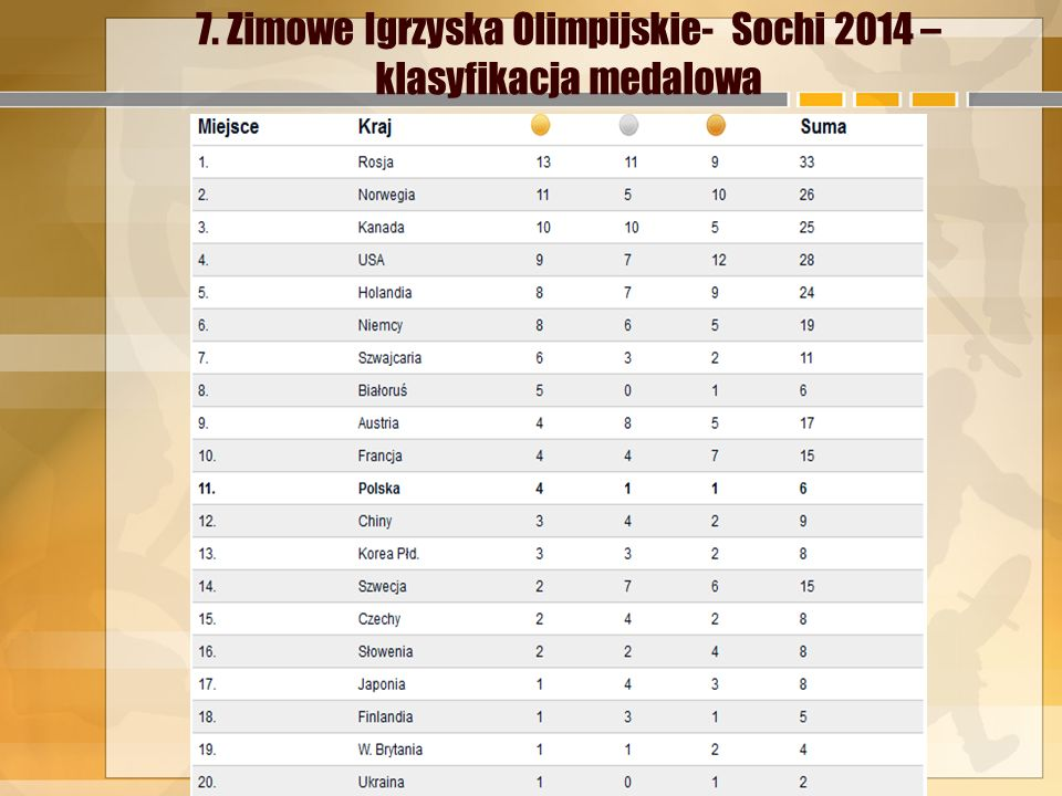 7. Zimowe Igrzyska Olimpijskie- Sochi 2014 –klasyfikacja medalowa