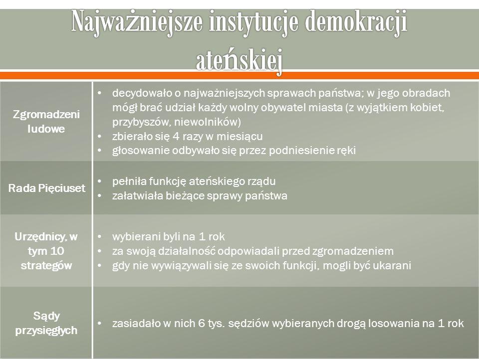 Najważniejsze instytucje demokracji ateńskiej