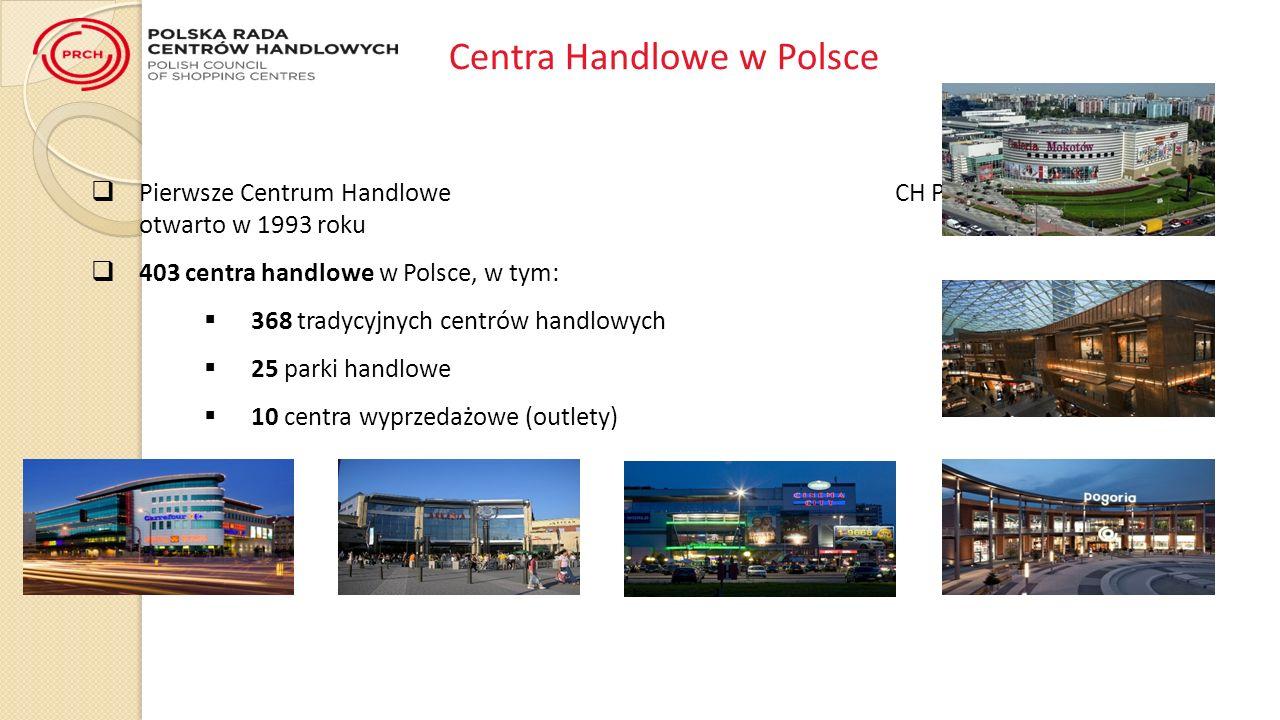 Centra Handlowe w Polsce