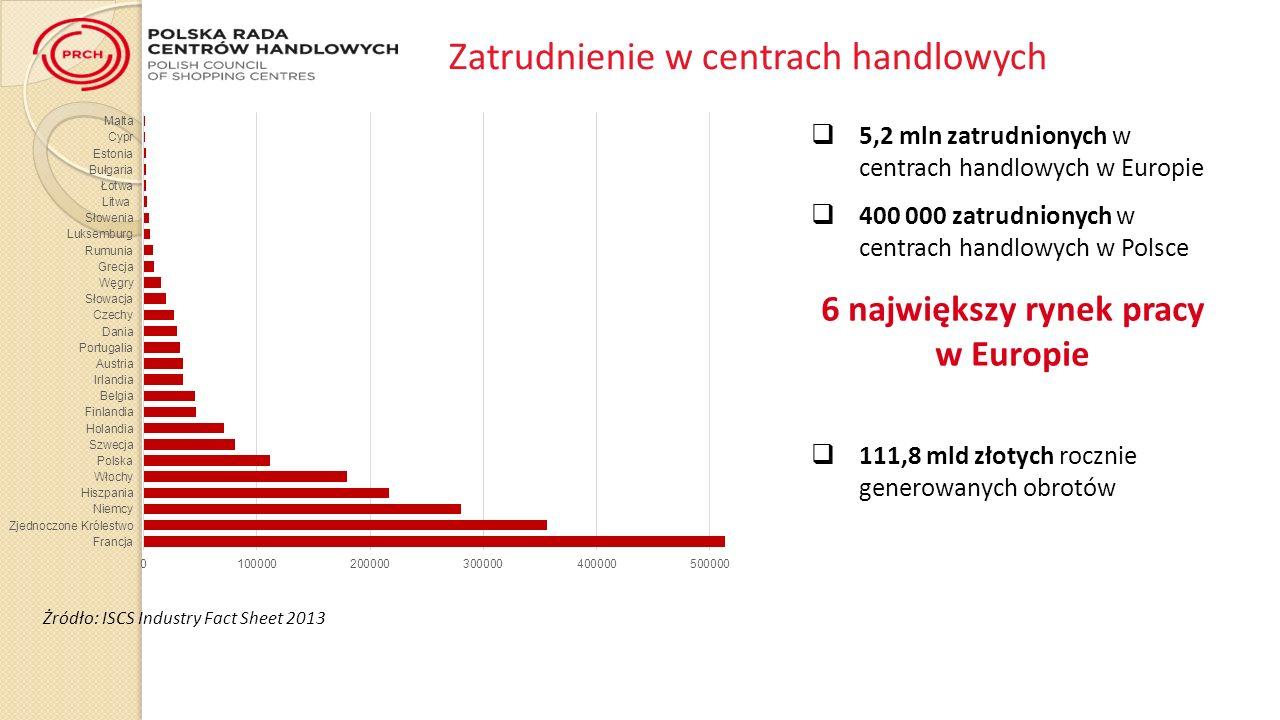 6 największy rynek pracy w Europie