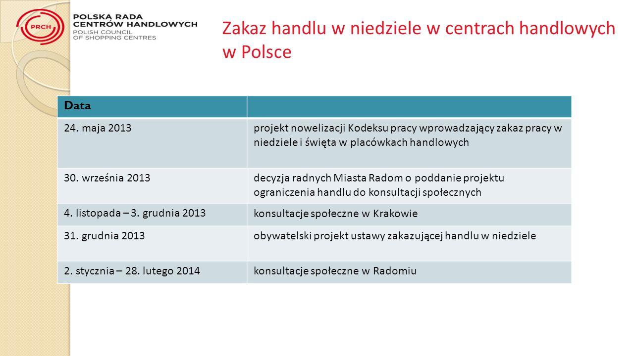 Zakaz handlu w niedziele w centrach handlowych w Polsce