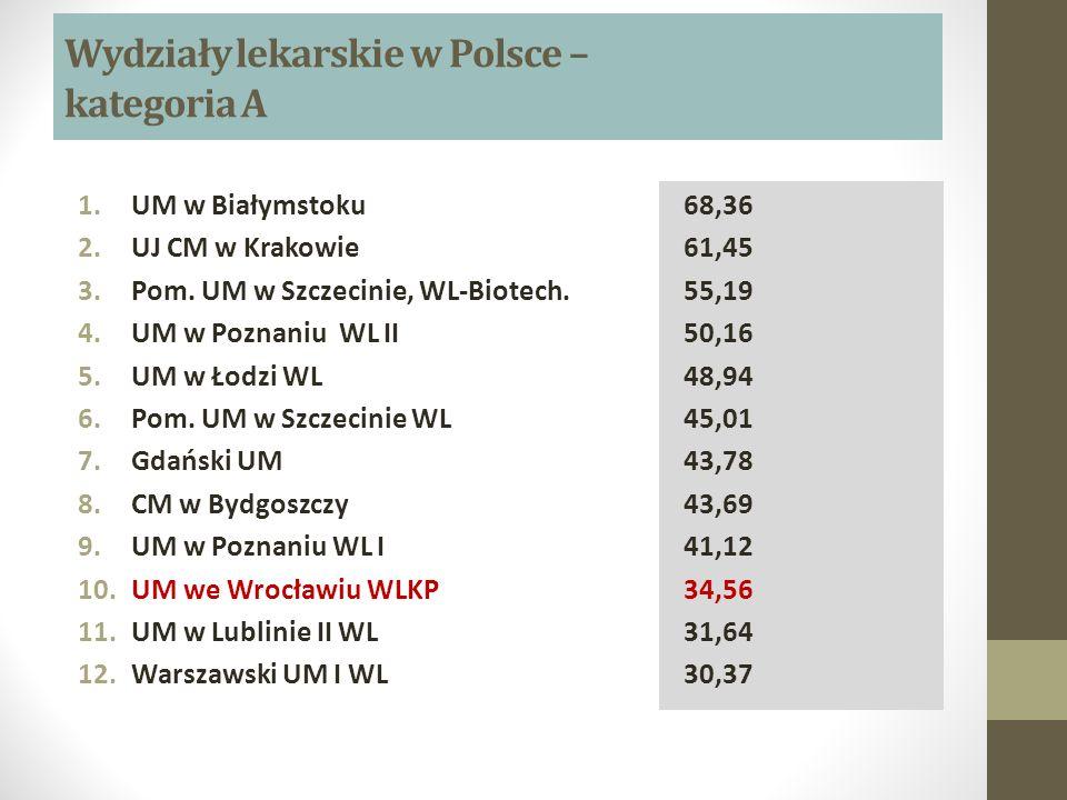 Wydziały lekarskie w Polsce – kategoria A