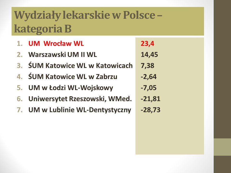 Wydziały lekarskie w Polsce – kategoria B