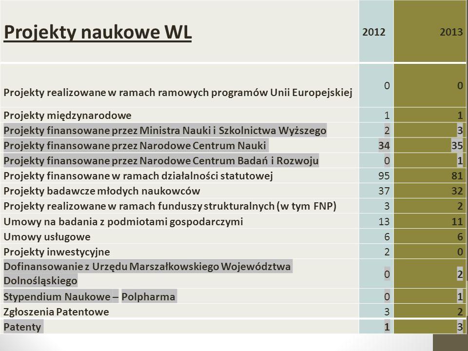 Projekty naukowe WL 2012. 2013. Projekty realizowane w ramach ramowych programów Unii Europejskiej.