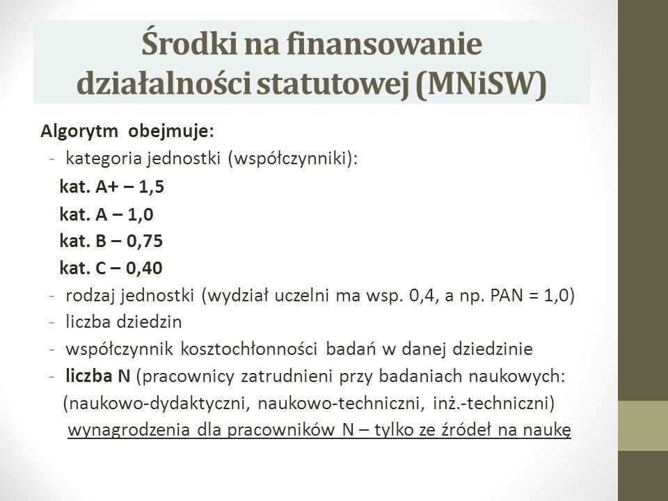 Środki na finansowanie działalności statutowej (MNiSW)