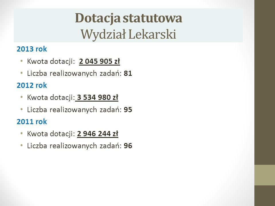 Dotacja statutowa Wydział Lekarski