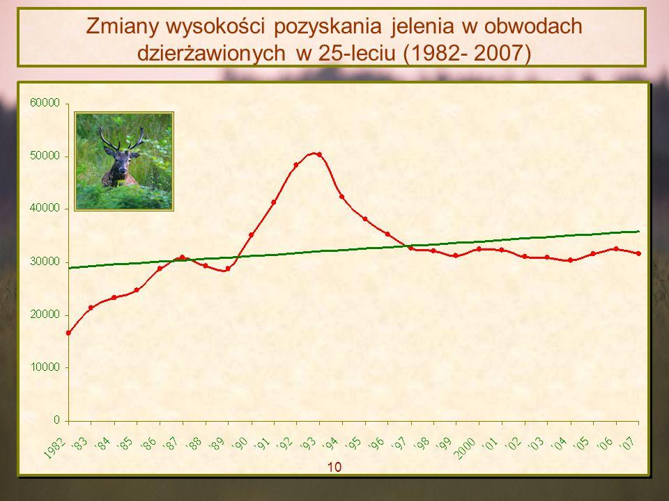 Zmiany wysokości pozyskania jelenia w obwodach dzierżawionych w 25-leciu (1982- 2007)