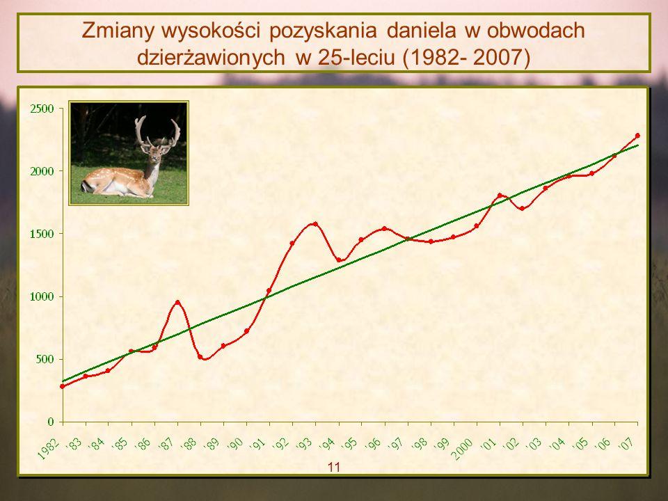 Zmiany wysokości pozyskania daniela w obwodach dzierżawionych w 25-leciu (1982- 2007)