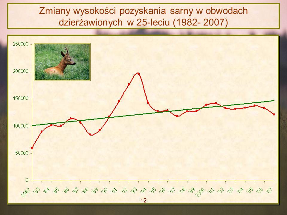Zmiany wysokości pozyskania sarny w obwodach dzierżawionych w 25-leciu (1982- 2007)