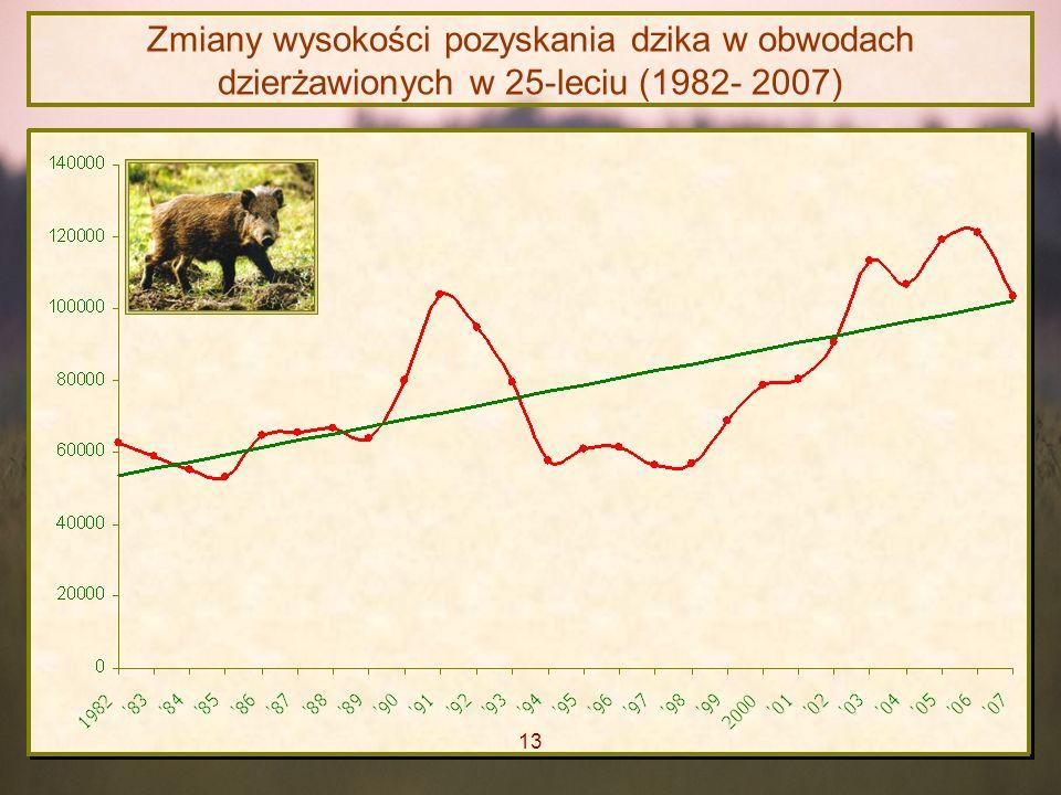 Zmiany wysokości pozyskania dzika w obwodach dzierżawionych w 25-leciu (1982- 2007)