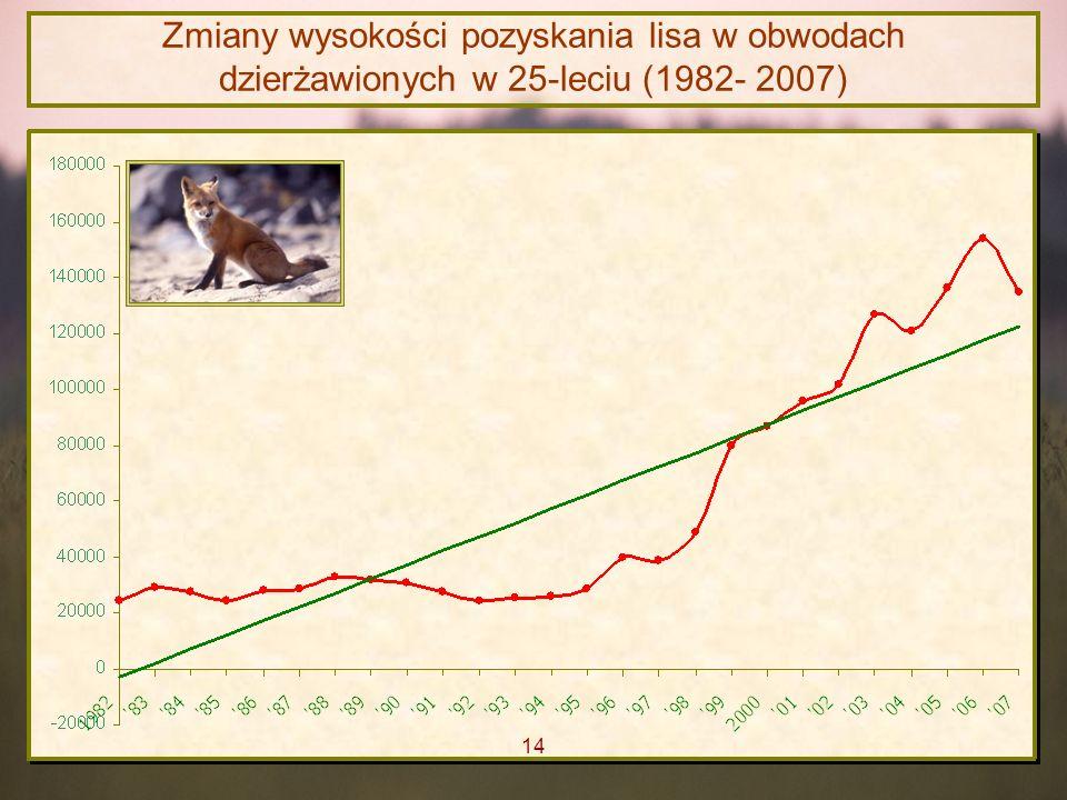 Zmiany wysokości pozyskania lisa w obwodach dzierżawionych w 25-leciu (1982- 2007)
