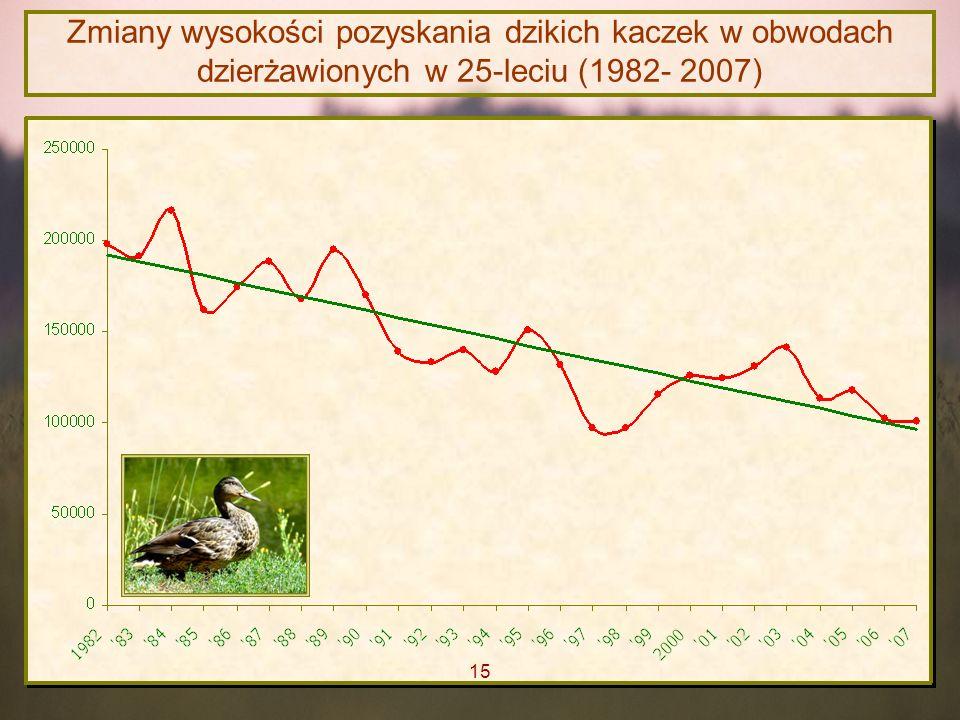 Zmiany wysokości pozyskania dzikich kaczek w obwodach dzierżawionych w 25-leciu (1982- 2007)