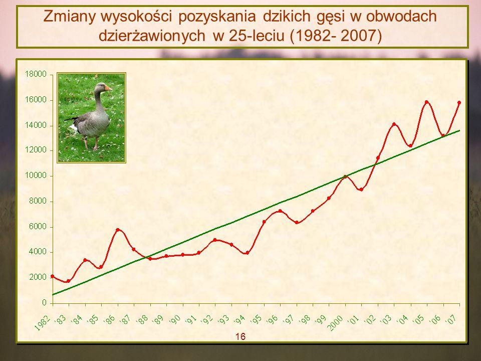 Zmiany wysokości pozyskania dzikich gęsi w obwodach dzierżawionych w 25-leciu (1982- 2007)