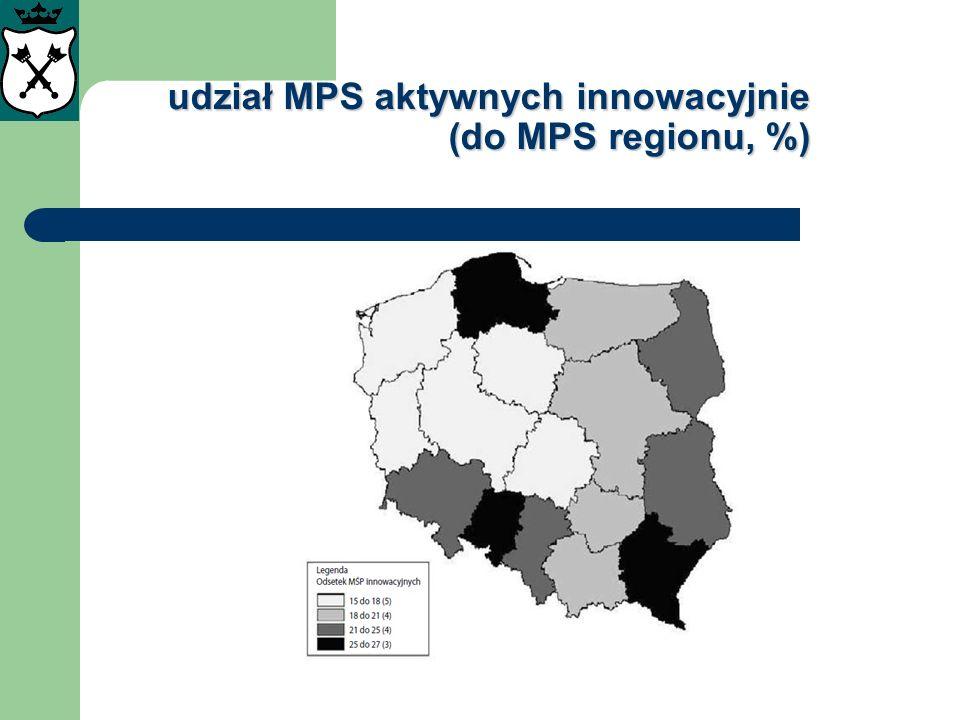 udział MPS aktywnych innowacyjnie (do MPS regionu, %)