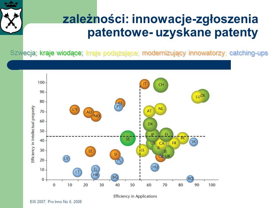 zależności: innowacje-zgłoszenia patentowe- uzyskane patenty