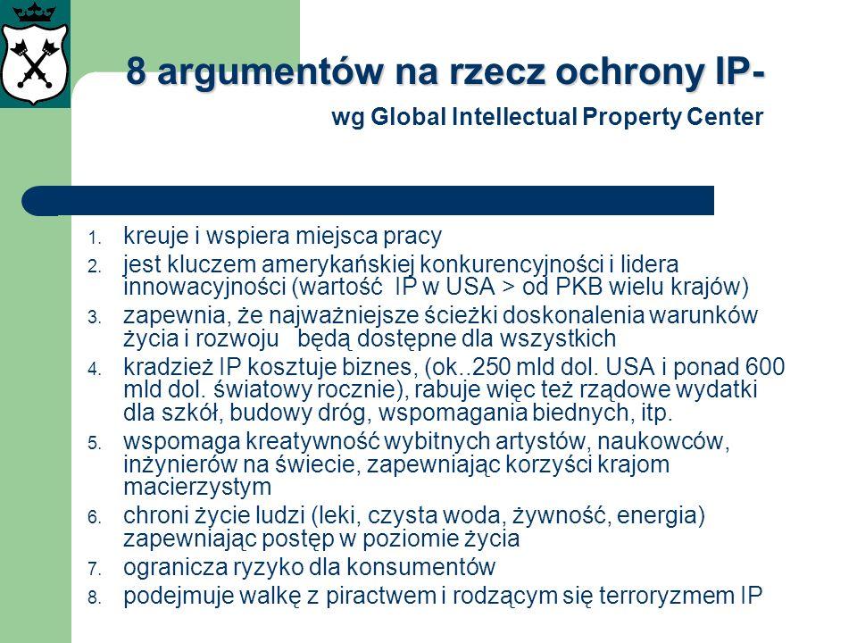 8 argumentów na rzecz ochrony IP- wg Global Intellectual Property Center